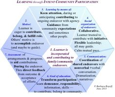 Learning through Intent Community Participation VERY INTERESTING ARTICLE