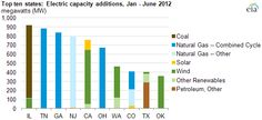 Electric capacity additions - Wind or Natural Gas: Choose Your Future -     The transition away from coal is inevitable. It may take decades, but it will transpire.