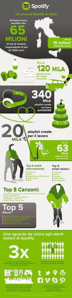 <PEM> Spotify festeggia il primo anno di musica in Italia, in Infografica