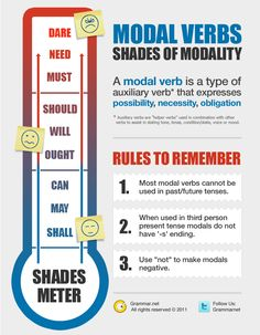 "Shades of Modality [infographic]: ""Even if a reader has no idea what a modal verb is (a type of auxiliary verb that expresses possibility, necessity or obligation), this statement is more likely to agitate than inform, and it would start any other article on a sour note. [...] Because of their commanding tone, modals must be used carefully, and some writers attempt to avoid them entirely."""