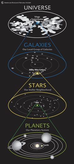 This diagram shows our cosmic address at a glance. We see our planetary system around the Sun, our stellar neighborhood in our galaxy, our galaxy in the local group of galaxies, and our group in the entire universe. Learn more in the Cullman Hall of...