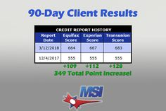 Check out the  great results we achieved for our client Eric.  349 total point increase in just 90 Days!  For more information regarding our credit repair services, real estate services and lending resources contact us today at  ☎️866-217-9841, or visit www.msicredit.com.
