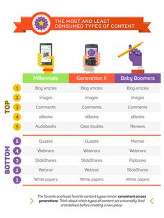 The Most and Least Consumed Types of Content. Source: Social Media Today