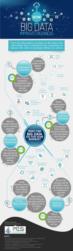 How Big Data Improves Business   Visual.ly