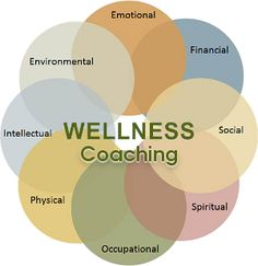 Be holistic in your goal setting process. Consider each area of your life and how they impact one another.