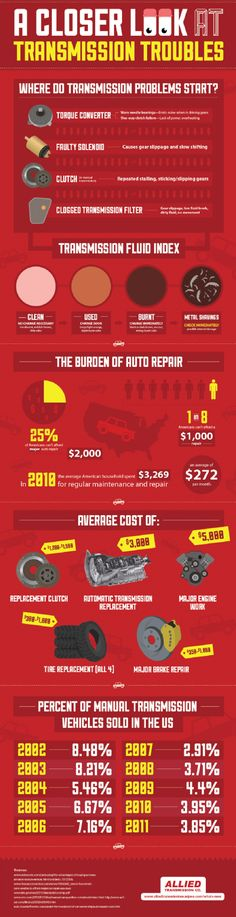 Clean transmission fluid is reddish-brown in color and has almost no odor. Burnt transmission fluid is dark brown or black and has a strong smell. Check out this infographic from San Jose's Allied Transmission Co. to learn more about maintenance. Car Care Tips, Neutral, Driving Tips, Car Restoration, Car Hacks, Diy Car, Infographic, Reddish Brown, Dark Brown