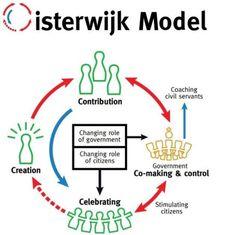 Oisterwijk Model - Dit is een raamwerk dat aangeeft hoe inwoners en gemeente elkaar kunnen versterken in een tijd waarin overheden zich steeds verder terugtrekken.