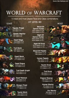 [updated] The least and most common race/class combinations at level 110 #worldofwarcraft #blizzard #Hearthstone #wow #Warcraft #BlizzardCS #gaming