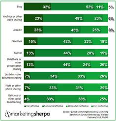 Sherpa's Marketing Research Chart shows 84% of marketers consider blogs are effective for Inbound Marketing http://wp.me/p3C34u-1T #finesseblog