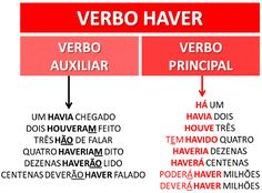"""PoRtUgUêS nA TeLa: """"HAVER"""" cOmO VeRbO AuXiLiAr e CoMoVeRbO pRiNcIpAL"""