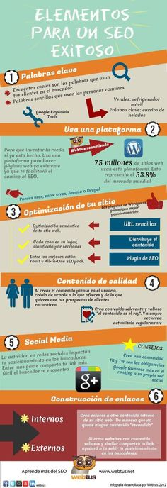Elementos para un SEO exitoso We love SEO and infographics. Come visit us in Vienna, Austria or at httpwww. Inbound Marketing, Marketing Digital, Marketing And Advertising, Business Marketing, Content Marketing, Online Marketing, Social Media Marketing, Marketing Ideas, Internet Marketing