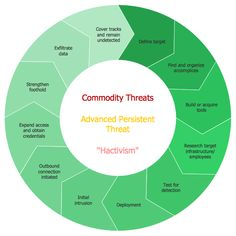 Advanced Persistent Threat Lifecycle