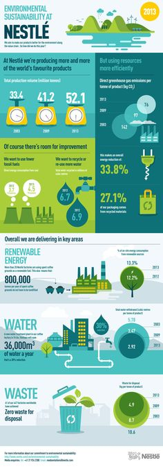 Environmental sustainability at Nestlé. We aim to make our products better for the environment along the value chain. Take a look at how we're doing so far in this infographic. Sustainable City, Sustainable Design, Ideas For Logos, Urban Heat Island, Food Graphic Design, Room For Improvement, Employer Branding, Presentation Design, Magazine Design