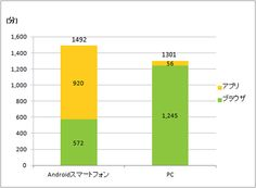 Spending minutes on Android smartphone/PC by thru. apps(yellow)/browser(green). Data in Japan in Dec2012.