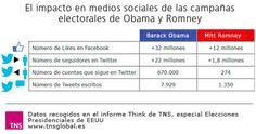 El impacto de las redes sociales en las campañas electorales de Obama y Romney