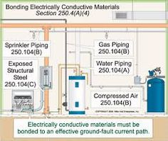 Related image Electrical Code, Electrical Diagram, Conductive Materials, Gas Pipe, Compressed Air, Sprinkler, Water Pipes, Floor Plans, Coding