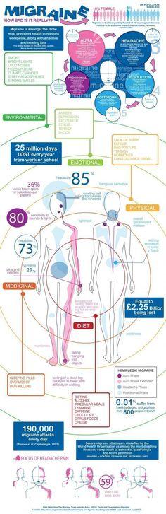 Migraine Infographic ➡ http://www.ahealthblog.com/migraine-infographic.html #headacheinfographic #migraineinfographics
