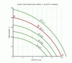 particolari dell'utilizzazione delle curve caratteristiche delle pompe da usare nella progettazione degli acquedotti