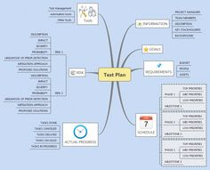 it project plan template Xmind Template Mind Map - Project Plan mind map Manual Testing, Software Testing, Software Development, French Lessons, Spanish Lessons, Data Science, Science Education, Project Planning Template, Mind Map Template