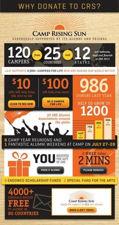 Camp Rising Sun: the impact of an infographic | SOFII