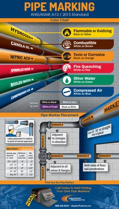 Infographic showcasing proper pipe marking per ANSI/ASME standard to provide important safety information labeling on pipes and valves. Health And Safety Poster, Safety Posters, Fire Training, Safety Training, Safety Pictures, Workplace Safety Tips, Pinterest Inspiration, Visual Management, Safety Slogans