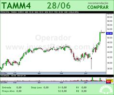 TAM S/A - TAMM4 - 28/06/2012 #TAMM4 #analises #bovespa