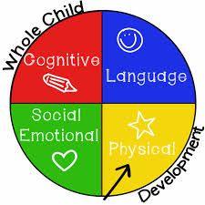 Kindergarten Readiness: Social Emotional Development (from Me Marie Learning) Physical Development In Children, Social Emotional Development, Development Milestones, Language Development, Kindergarten Readiness, School Readiness, Kindergarten Learning, Preschool Classroom, Preschool Ideas