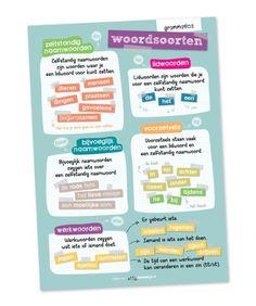 Educatieve poster, woordsoorten