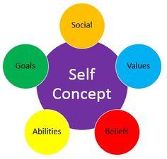 Self Concept image