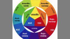 Resultado de imagen para circulo cromatico