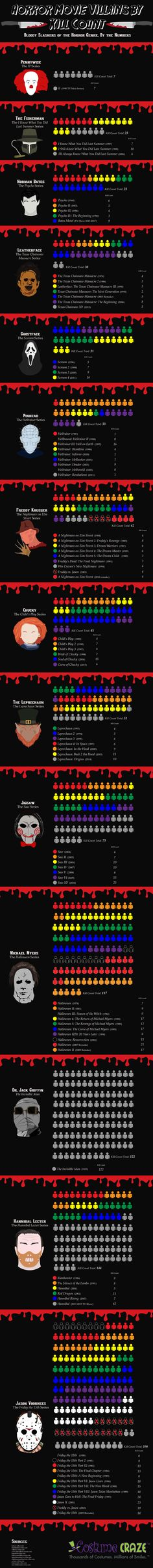 Which horror movie slasher has killed the most people? We've created a list of horror movie deaths that provides a detailed body count for some of the most famous fictional horror characters. Horror Icons, Horror Art, Horror Movies, Horror Villains, Recover Deleted Photos, Costume Craze, Crime Film, Scary Art, Creepy