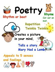 Image result for poetry anchor chart 5th grade