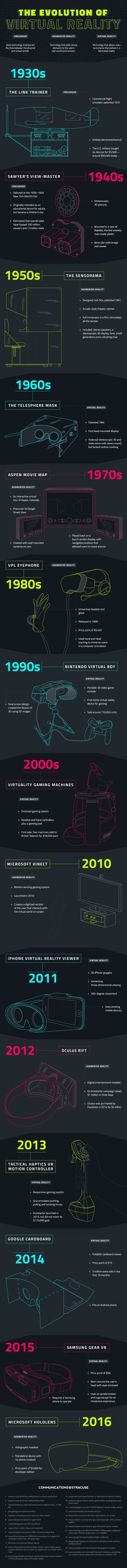 A timeline of the evolution of virtual reality, from the 1930s to present.