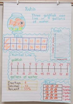 Math Anchor Charts  common core number and base ten- common core NBT resources