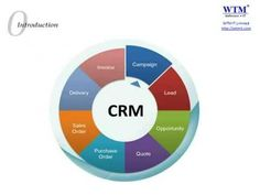 WTM CRM (Customer Relationship Management) Software Introduction and Demo