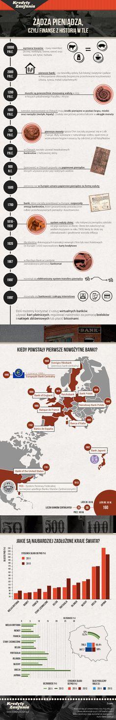 Żądza pieniądza, czyli finanse z historią w tle #infografika