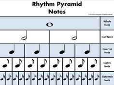 FREE Download!  EIGHT rhythm pyramid charts showing NOTE and REST values using both American AND British terminology Violin Lessons, Music Lessons, Music Worksheets, Elementary Music, Music Classroom, Piano Teaching, Benefits Of Music Education, Music School, Music Activities