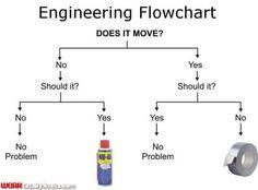 flow chart | engineering humor