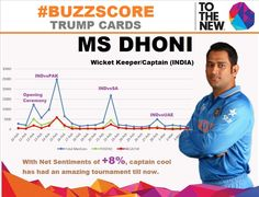 First #BuzzScore Trump Card is Out! Its @msdhoni  Achieved 113.6K mentions so far with net sentiments of +8%   #CWC15