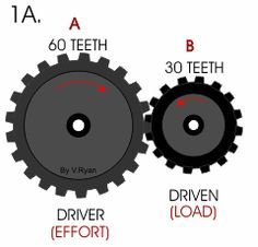 Workig out Gear Ratios - Questions Mechanical Projects, Mechanical Art, Mechanical Design, Mechanical Engineering, Aerospace Engineering, Electrical Engineering, Magic Box, Mechanical Advantage, Wooden Gears