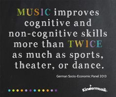 """""""Music improves cognitive and non-cognitive skills more than TWICE as much as sports, theater, or dance. Dance Quotes, Music Quotes, Piano Lessons, Music Lessons, Music Education, Education Quotes, Love Sound, Piano Teaching, Music Charts"""
