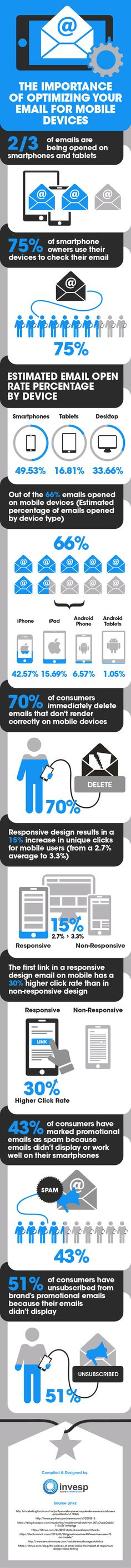 The importance of optimizing your email for mobile devices