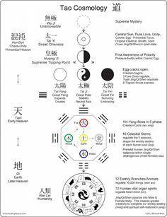 diagram of taoist cosmology - Google Search