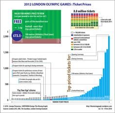 2012 London Olympic Games: Ticket Prices | Visit our new infographic gallery at visualoop.com/