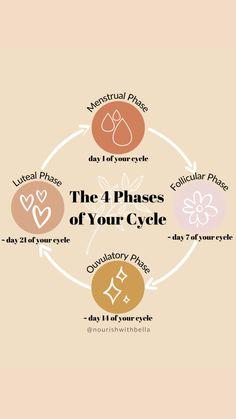 Wellness Tips, Health And Wellness, Health And Beauty, Health Fitness, Holistic Wellness, Holistic Healing, Female Hormones, Hormone Balancing, Health Remedies