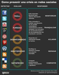 Cómo prevenir los casos de crisis en las redes sociales