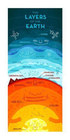 Las capas de la tierra letra por Rachelignotofsky en Etsy