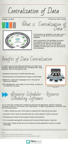 #Resourceschedulingsoftware stores data in centralized way as it helps managing your resources and helps users to share data at the same time.