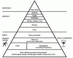 The Mediterranean Diet – HOPES Huntington's Disease Information Hd Warrior, Huntington Disease, Vascular Disease, Food Pyramid, Mediterranean Diet Recipes, Oxidative Stress, Alzheimers, Crete, Scientists