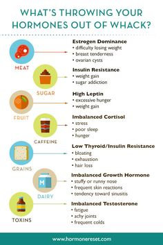 Sara Gottfried, MDFind explains some reasons why your hormones are all over the place through this infographic. Corpus, Estrogen Dominance, Fitness Blogs, Fitness Hacks, Fitness Plan, Growth Hormone, Hormone Balancing, Wellness Tips, Health And Nutrition